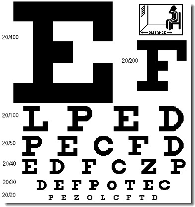 20 400 Vision Example http://www.eyes-and-vision.com/take-the-snellen-eye-test-online.html