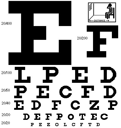 Just how poor is 20/100 vision? - Tilted Forum Project ...